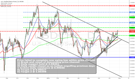 USDCHF: USDCHF  BULLISH  BREAK OF PRICE CHANNEL