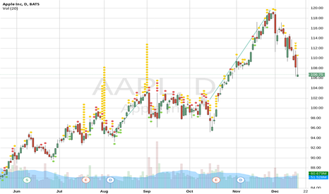 AAPL: second post