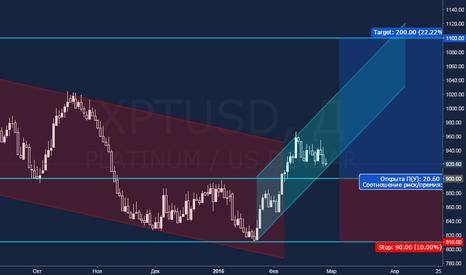 XPTUSD: Платина: перспективы восстановления сырьевого рынка