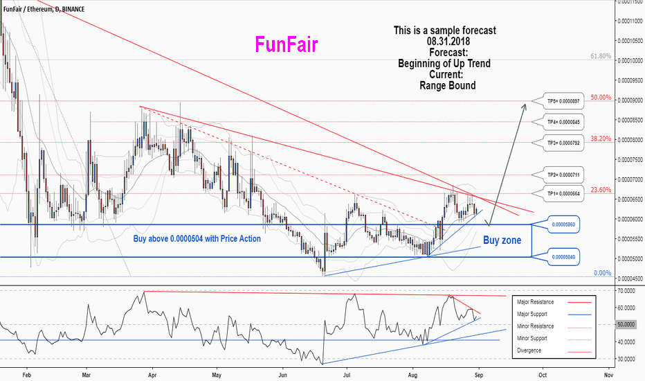 FUNETH: There is a possibility for the beginning of an uptrend in FUNETH