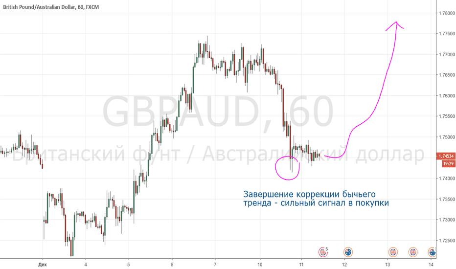 GBPAUD: GBPAUD - ждём ракету на 1,8?
