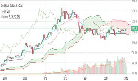 XAUUSD: Altın ons fiyatında ilk hedef 1450 dolar iken sonraki hedef  ?