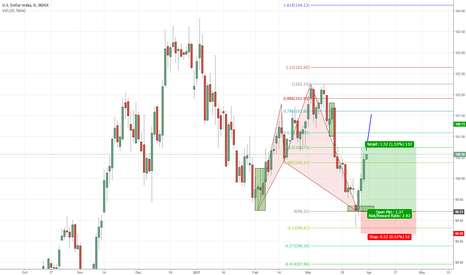 DXY: A review of DXY combining Harmonic Trading with Supply & Demand