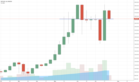 XBTUSD: Bitcoin trades at 2520 USD for the eleventh week in a row