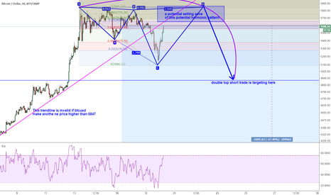 BTCUSD: BTUCSD: potential selling zone on the top