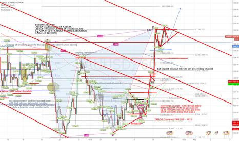 XAUUSD: (XAUUSD)MAYBE JUST WARN FOR WAITING SHORT@D POINT TO.382