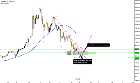 BTCUSD: BITCOIN BOTTOM FOUND?