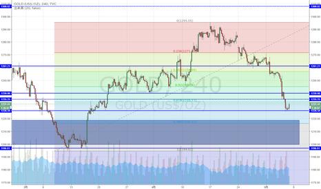 GOLD: NY金 上昇61.8%付近及び過去サポートに到達