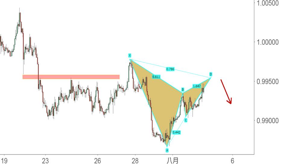 USDCHF: 短線諧波:USD/CHF的看跌加特利