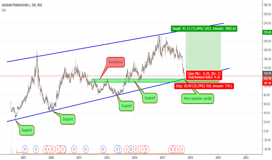 JAGRAN: JAGRAN PRAKASHAN LIMITED on multiple support