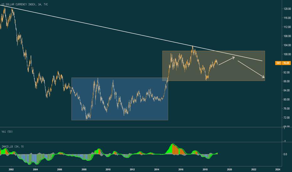 DXY: 美元指数长周期分析:大区间震荡。无趋势行情。