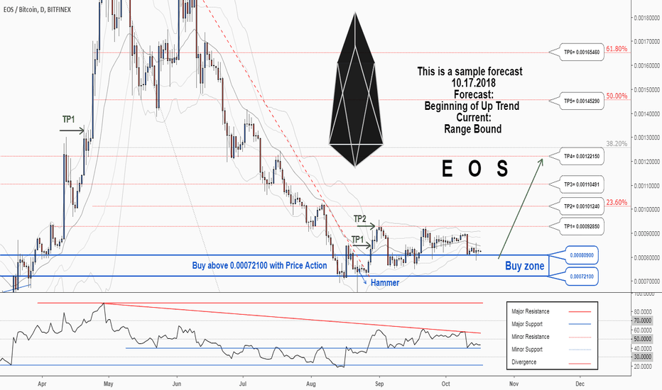 EOSBTC: There is a possibility for the beginning of an uptrend in EOSBTC