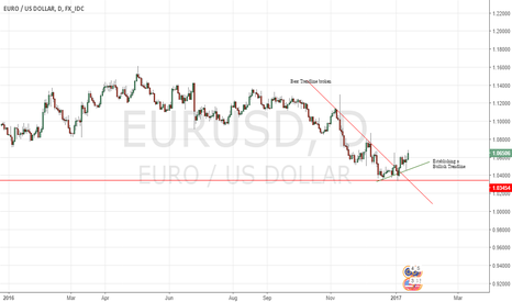 EURUSD: EUR$ Turning