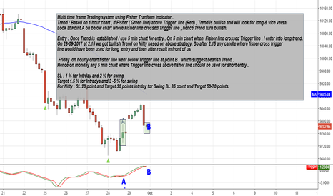NIFTY: Multi time frame Trading system using Fisher Transform indicator