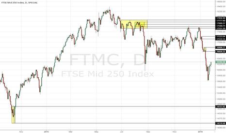 FTMC: FTSE 250 (MID CAPS) POTENTIAL SHORT @~16650