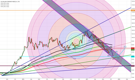 DXY: DXY SHORT!