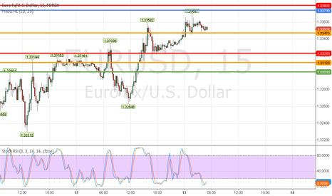 EURUSD: 13th June