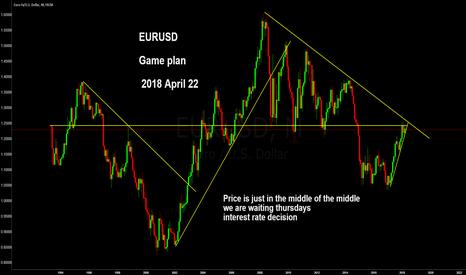 EURUSD: EURUSD game plan 2018 April 22