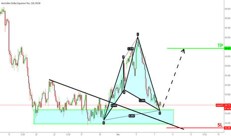 AUDJPY: AUDJPY Beginning of uptrend