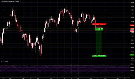 USDJPY: USDJPY Short Position Long Term (Venta Largo Plazo)