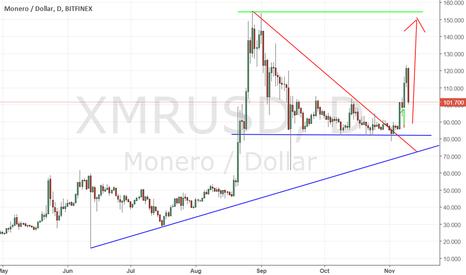 XMRUSD: monero will test the highest resistent