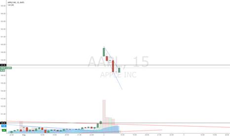 AAPL: Apple is chanlenig Down
