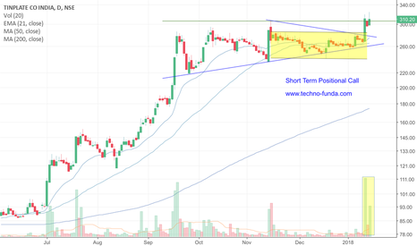 TINPLATE: TINPLATE Short term Positional Call