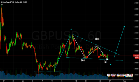 GBPUSD: GBPUSD POSSIBLE 'ELLIOT' TRADE (BULL FLAG)