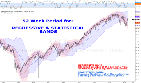 VTI: Regressive & Statistical BANDS