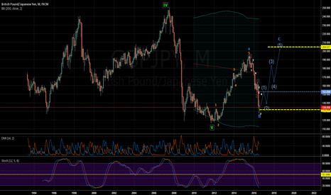 GBPJPY: GBPJPY - LT wave calculation.