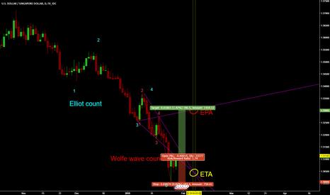 USDSGD: USDSGD Wolfe Wave Pattern