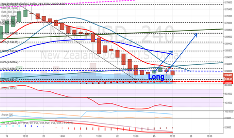 NZDUSD: Staying long NZD/USD