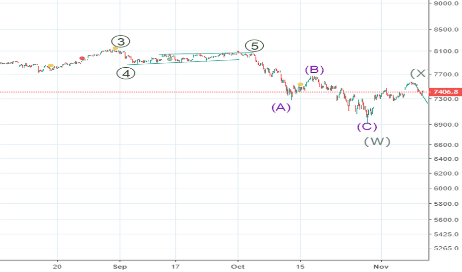 IXIC: THE DIRECTION PROBABILITY OF THE Nasdaq 100 Index