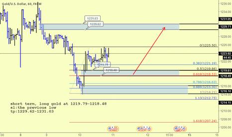 XAUUSD: long gold in short term