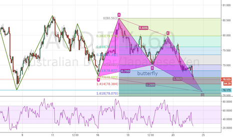 AUDJPY: Potencial Butterfly on H1
