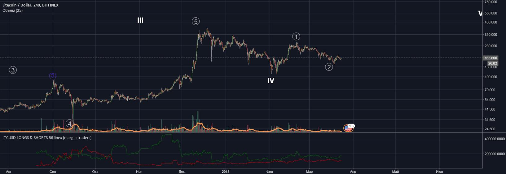 LTCUSD LONGS & SHORTS Bitfinex (margin traders)