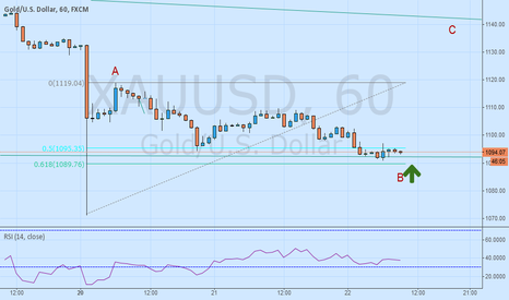 XAUUSD: GOLD Alternative: ABC Formation