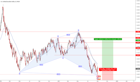 USDCAD: USDCAD - preparing to go long