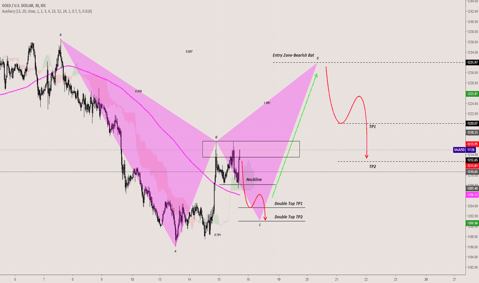 XAUUSD: XAUSUSD-Bearish Bat-1H