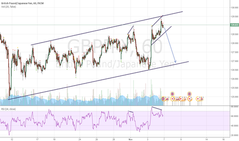 GBPJPY: GBPJPY 1 Hour SHORT