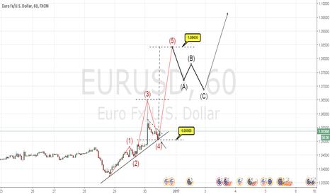 EURUSD: eurodolar