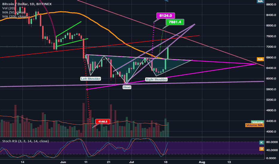BTCUSD: inverted head and shoulders breakout confirmed target 7.7k