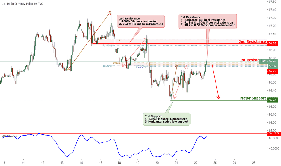 DXY: dxy  approaching resistance, potential drop!