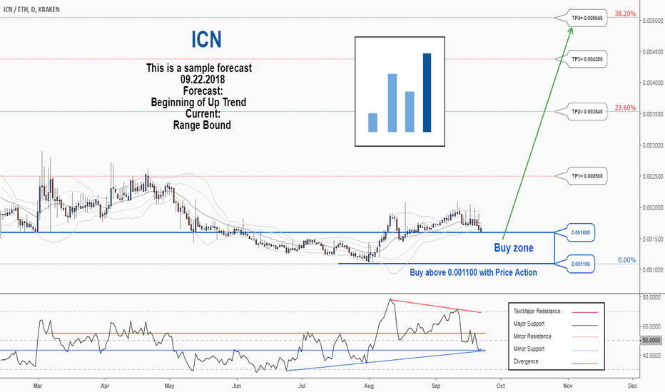 ICNETH: There is a possibility for the beginning of an uptrend in ICNETH