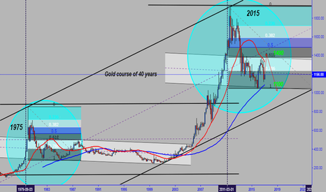 XAUUSD: Gold course of 50 years