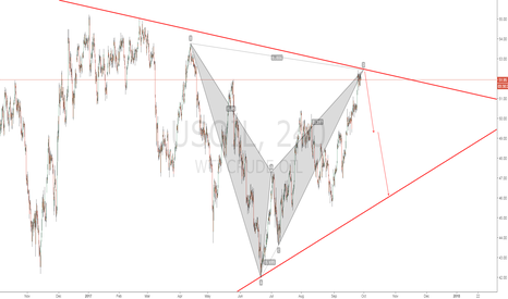 USOIL: USOIL Bearish BAT Pattern