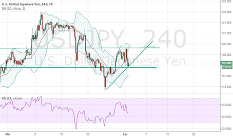 USDJPY: Analysis - USD/JPY - 4h (Clean)