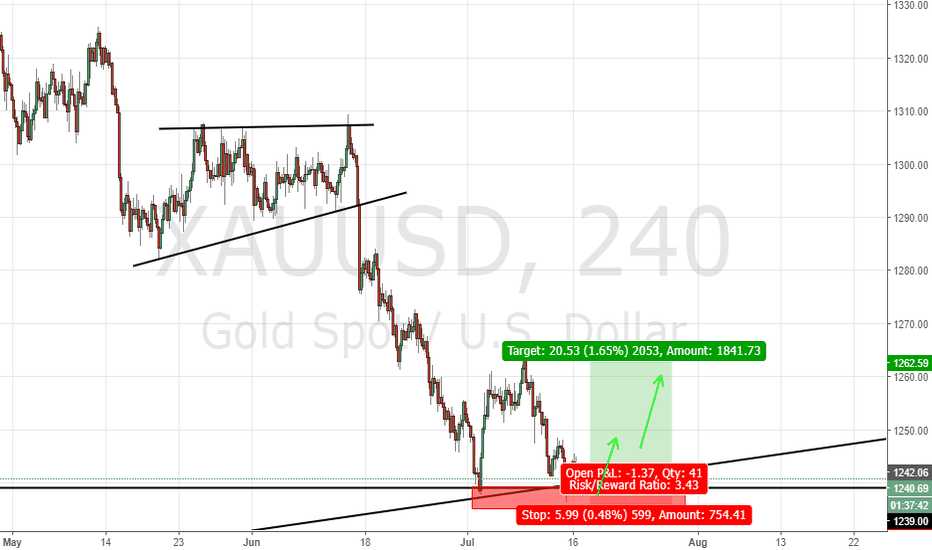 XAUUSD: Gold Potential Long