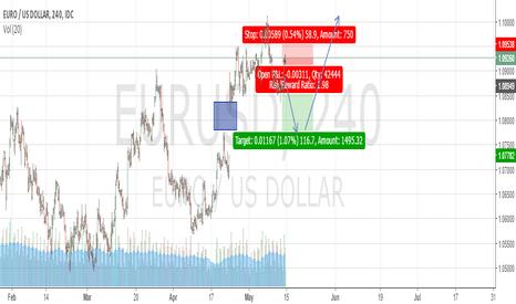 EURUSD: EURUSD short term and long term play