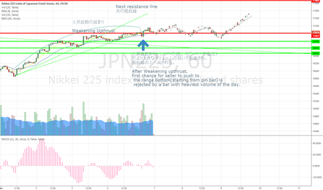 JPN225: Still Long for 225